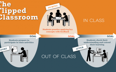 Konsep Dasar Metode Flipped Classroom